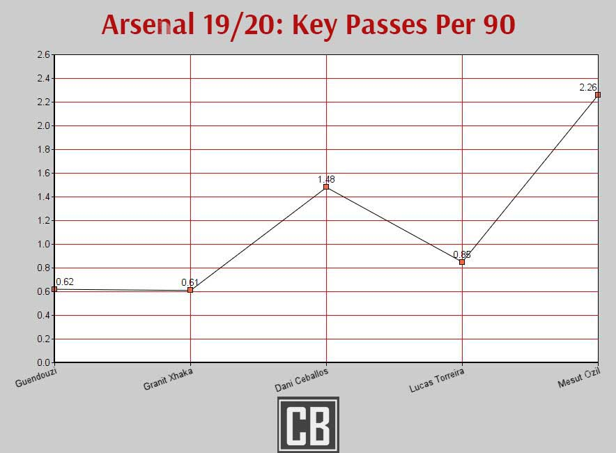 Arsenal midfield 19/20 key passes per 90